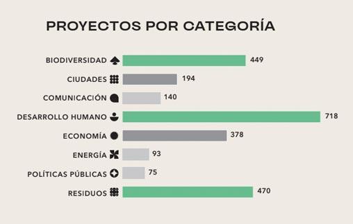 Resultados de la convocatoria 2021 | Premios Latinoamérica Verde