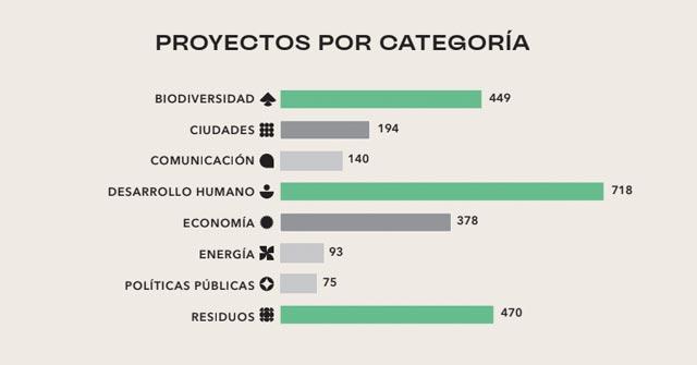 Resultados de la convocatoria 2021   Premios Latinoamérica Verde