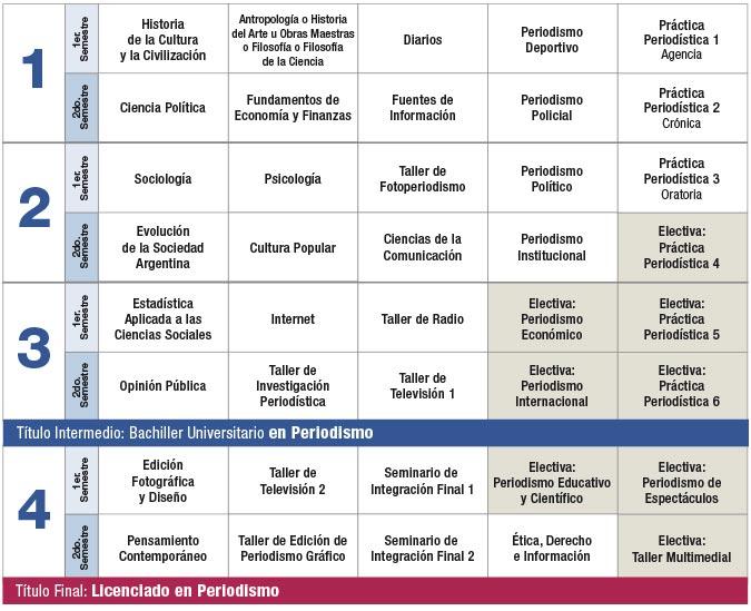 Plan de Estudios | Periodismo | Facultad de Ciencias Sociales ...