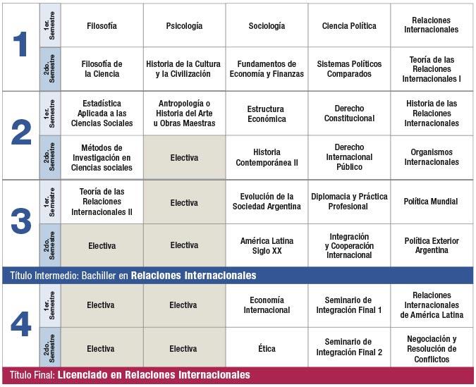 Plan de estudios relaciones internacionales facultad Cuantas materias tiene arquitectura