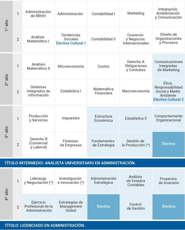 Plan de estudios | Administración | Facultad de Ciencias Económicas | UP