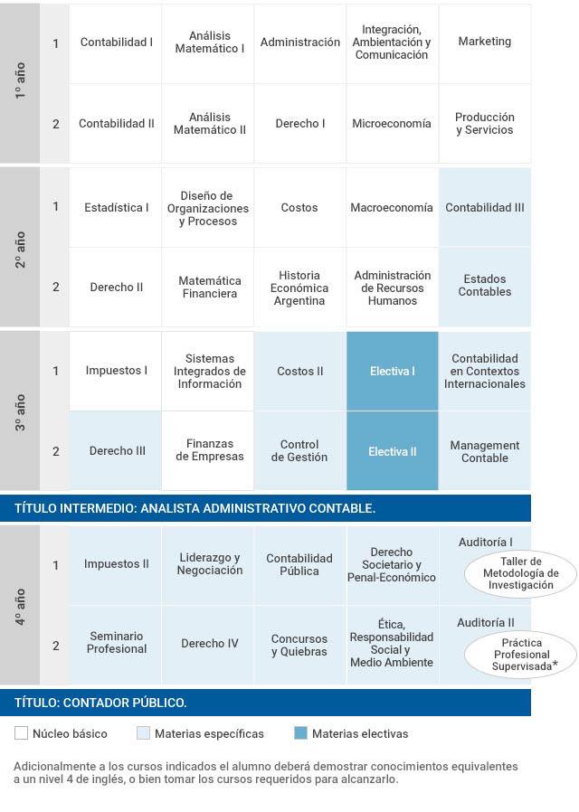 Plan de estudios contador p blico facultad de ciencias Cuantas materias tiene arquitectura