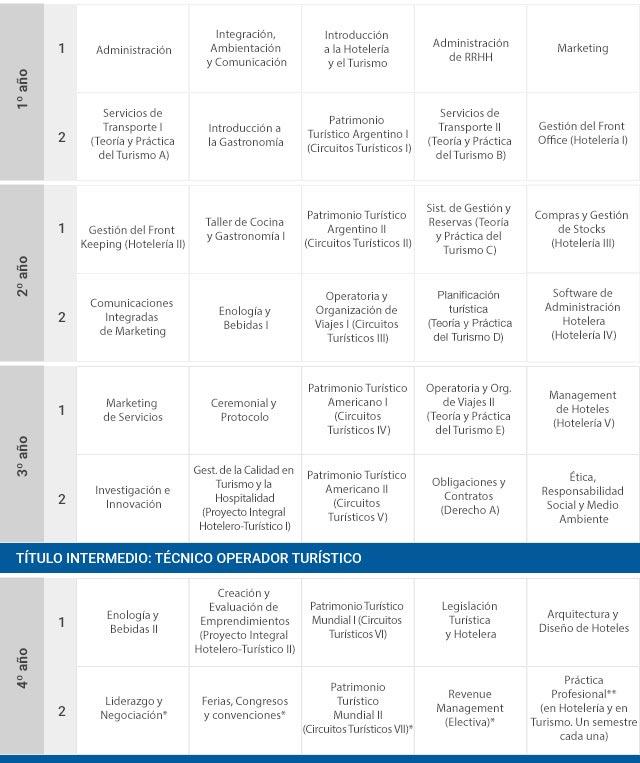 Plan de estudios programa conjunto en hoteler a y Asignaturas de la carrera de arquitectura